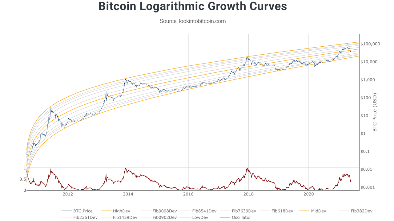 Visualizing Bitcoin's Future Price Cycles With the Power-Law Corridor Model