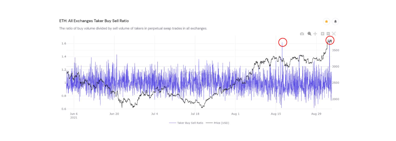 Ethereum Taker Buy Sell Ratio